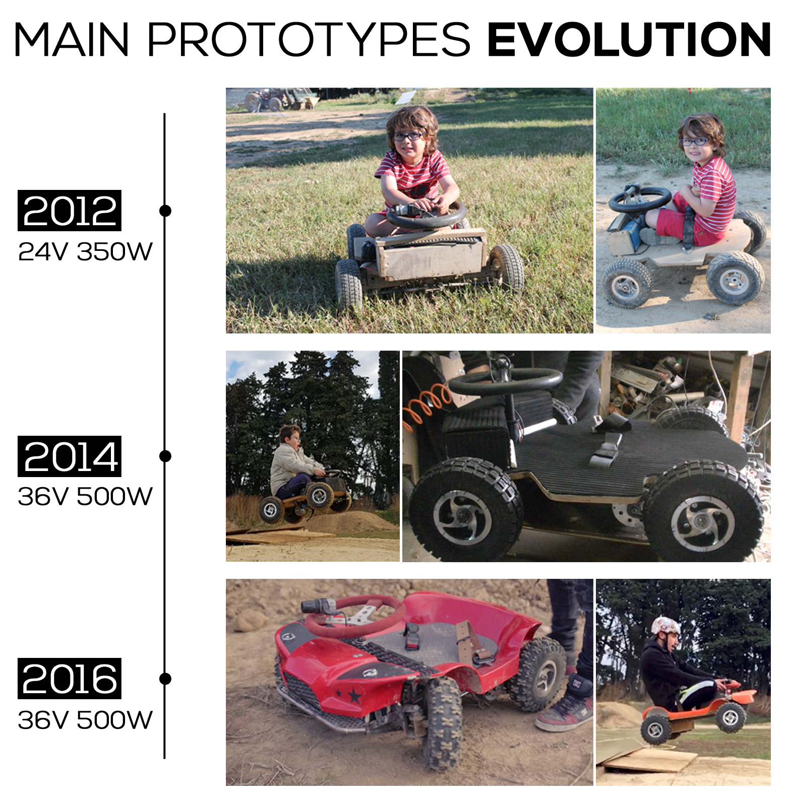 french-kart-prototypes-evolution